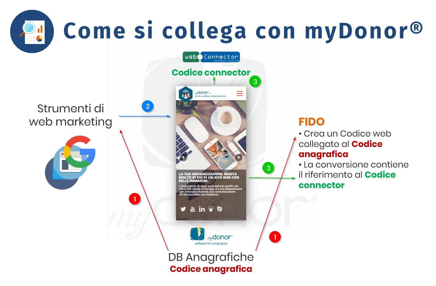 FIDO – SISTEMA DI TRACCIAMENTO PERFORMANCE , STATISTICHE PAGINE WEB E LANDING UX